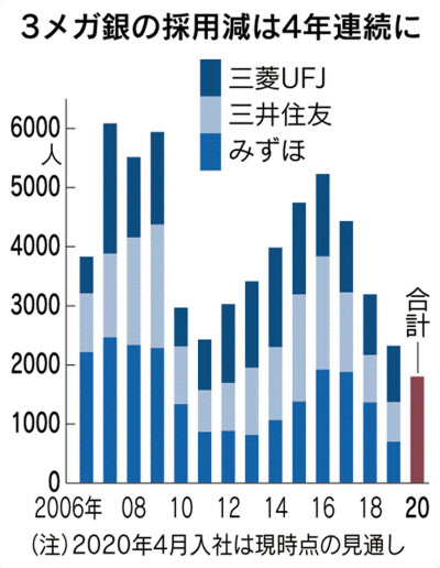줄어드는 일본 대형은행 채용규모/니혼게이자이신문 캡쳐