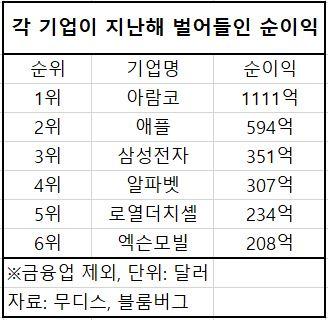 1111억달러! 사우디 아람코, 애플 제치고 지난해 순이익 1위…삼성 3위
