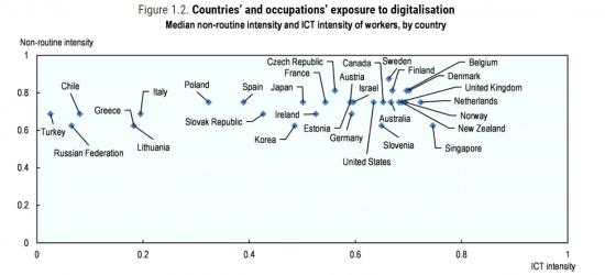 국가별 직업의 디지털 노출 수준/자료=OECD