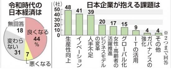 '레이와 시대'에 낙관적인 전망 보인 일본 기업들/산케이신문 홈페이지 캡쳐