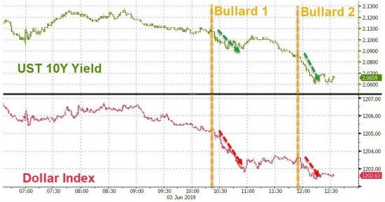 [김현석의 월스트리트나우] 'Fed의 예언가' 불러드의 금리 인하 보장 발언